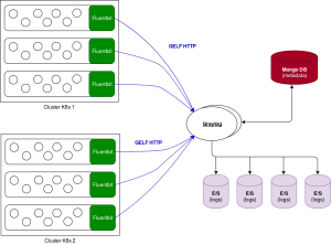 HA architecture for Graylog