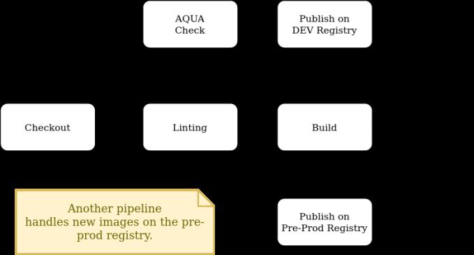 Pipeline for Docker images